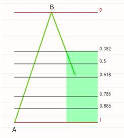 fibonacci retracement Fibonacci Retracement image 17