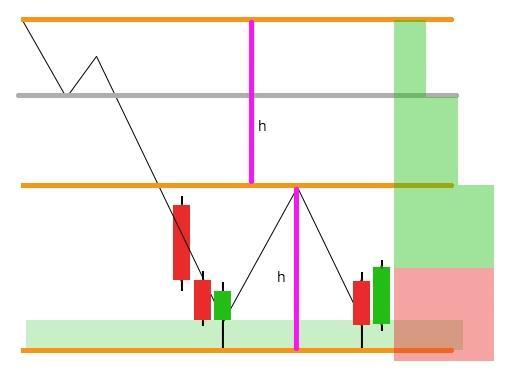 Çift dip – İkili dip formasyonu Çift Dip – İkili Dip Formasyonu page2image45585280